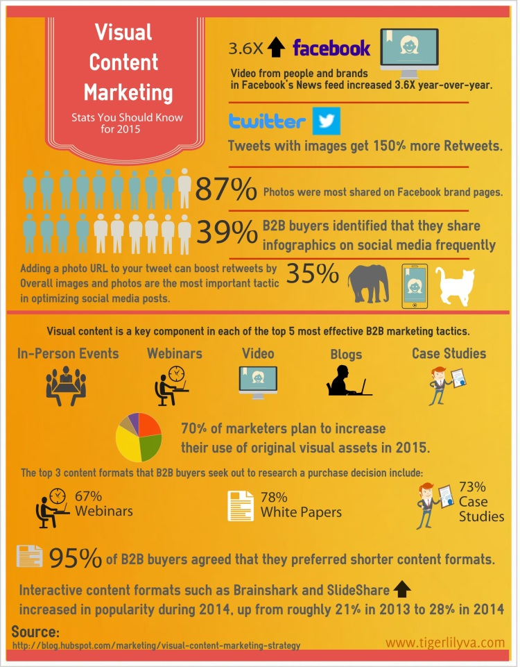 Visual Content Marketing Infographic